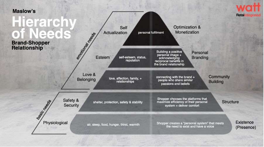 Maslow's Hierarchy of Needs - Brand shopper relationship